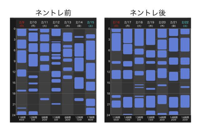ネントレ前後の睡眠時間比較